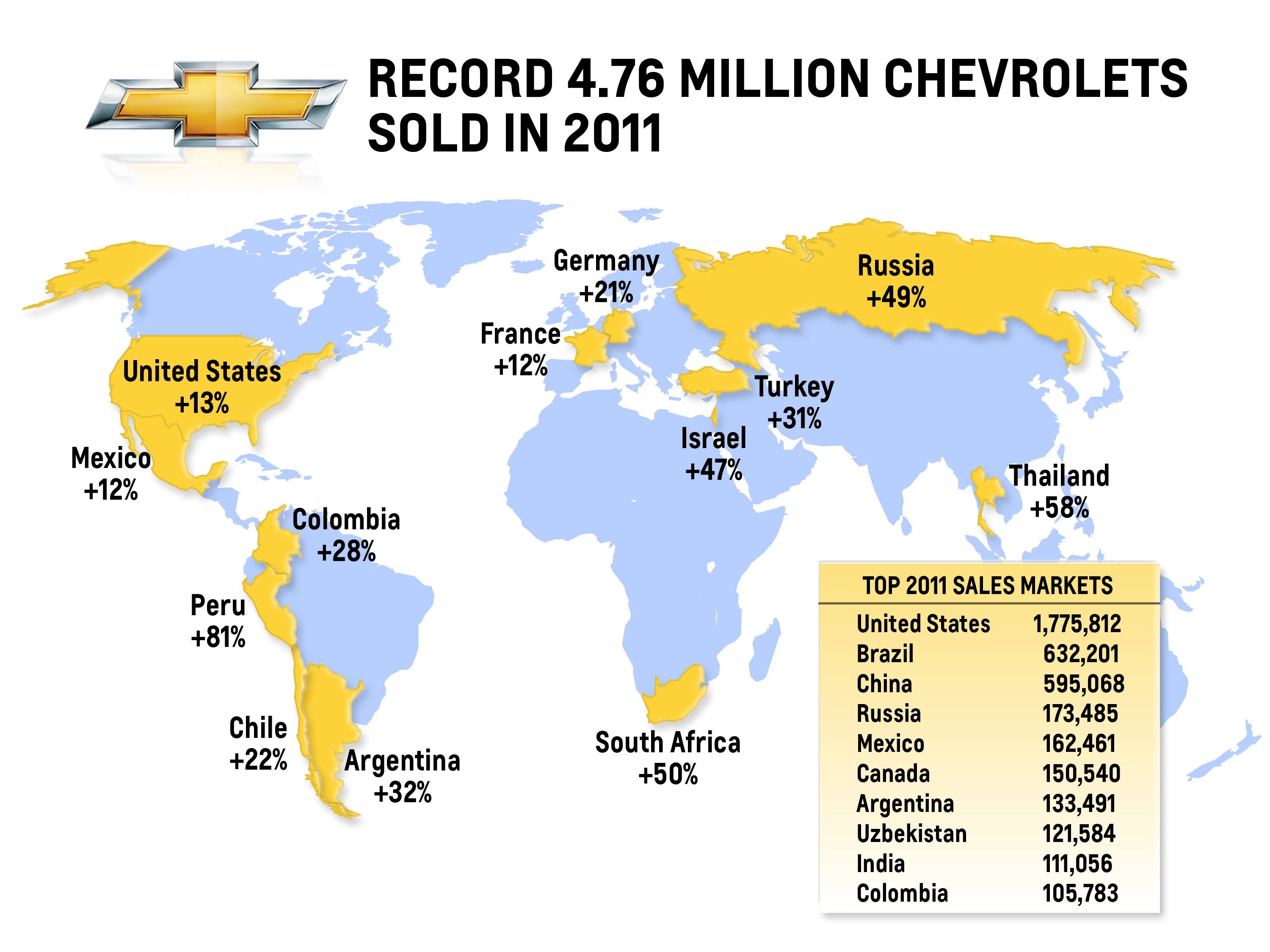 Chevy_2011_Sales