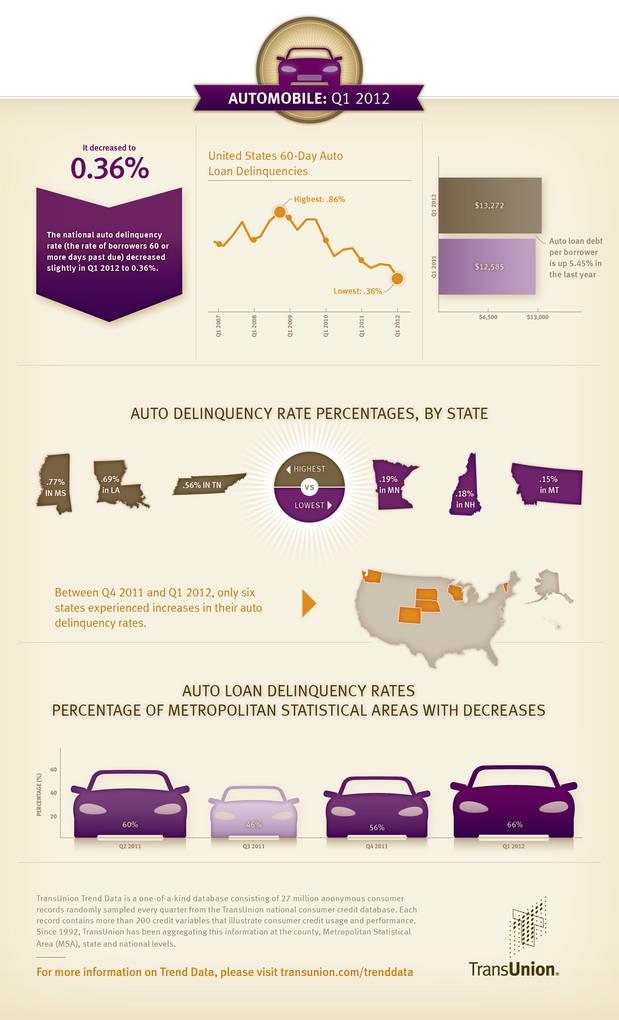 MOD-50064_FS-2012_Q1_Auto_Infographics