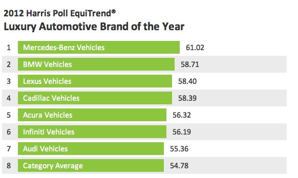 2012 Harris Poll Equitrend Automotive Scorecard Mercedes Benz And