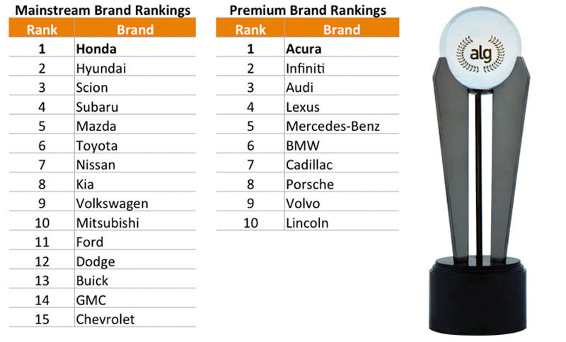 Honda And Acura Rank Highest In Alg S 14th Annual Residual