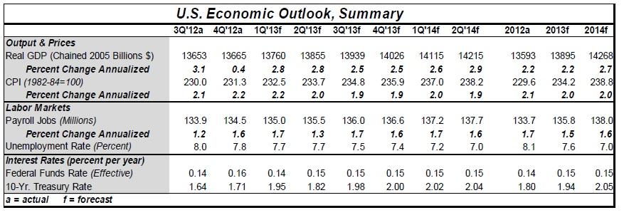 Economic Outlook Summary