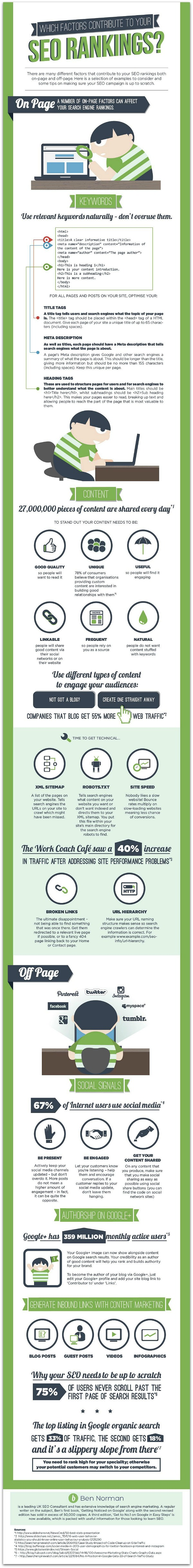 Factors_that_Contribute_to_SEO_Infographic