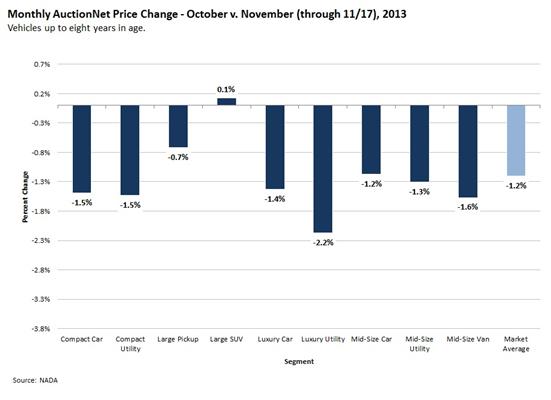 AucNet Prices_20131120