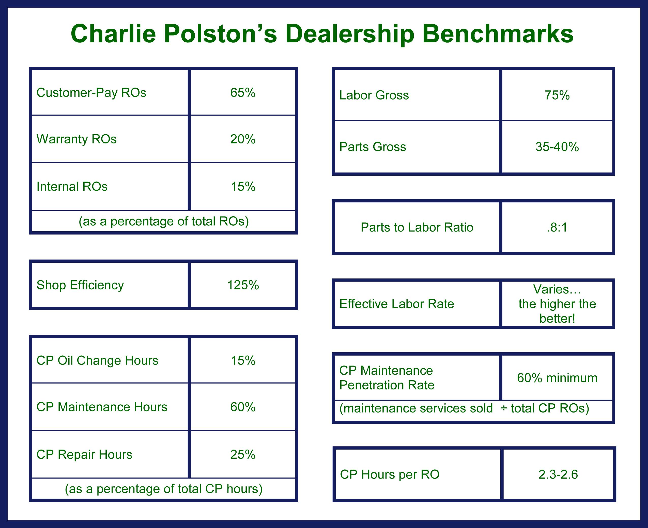 Charlie Polston_January Dealer Magazine Dealership Benchmarks