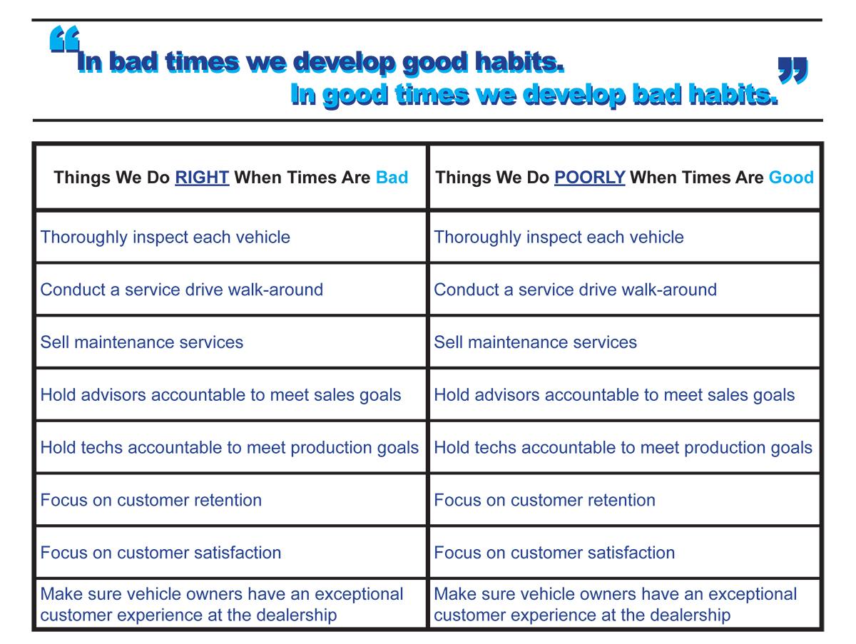 my good and bad habits