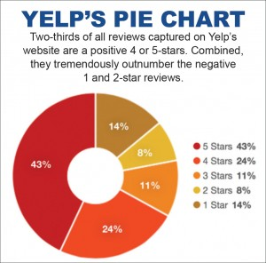 img-yelp-piechart