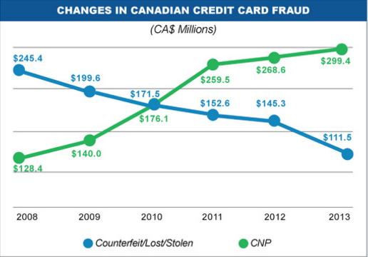 img-changes-creditcarfraud