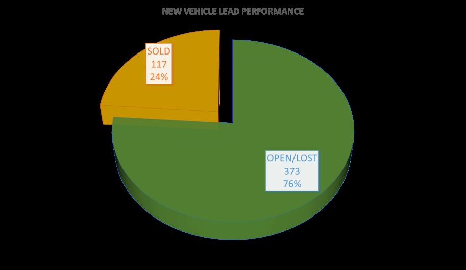 newvehicle-leadperformance