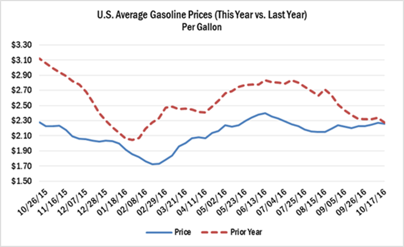 img-avg-gasprices