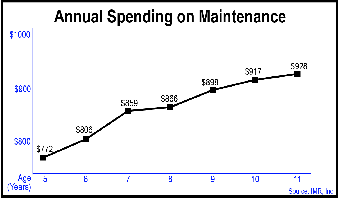 Annual Spending on Maintenance