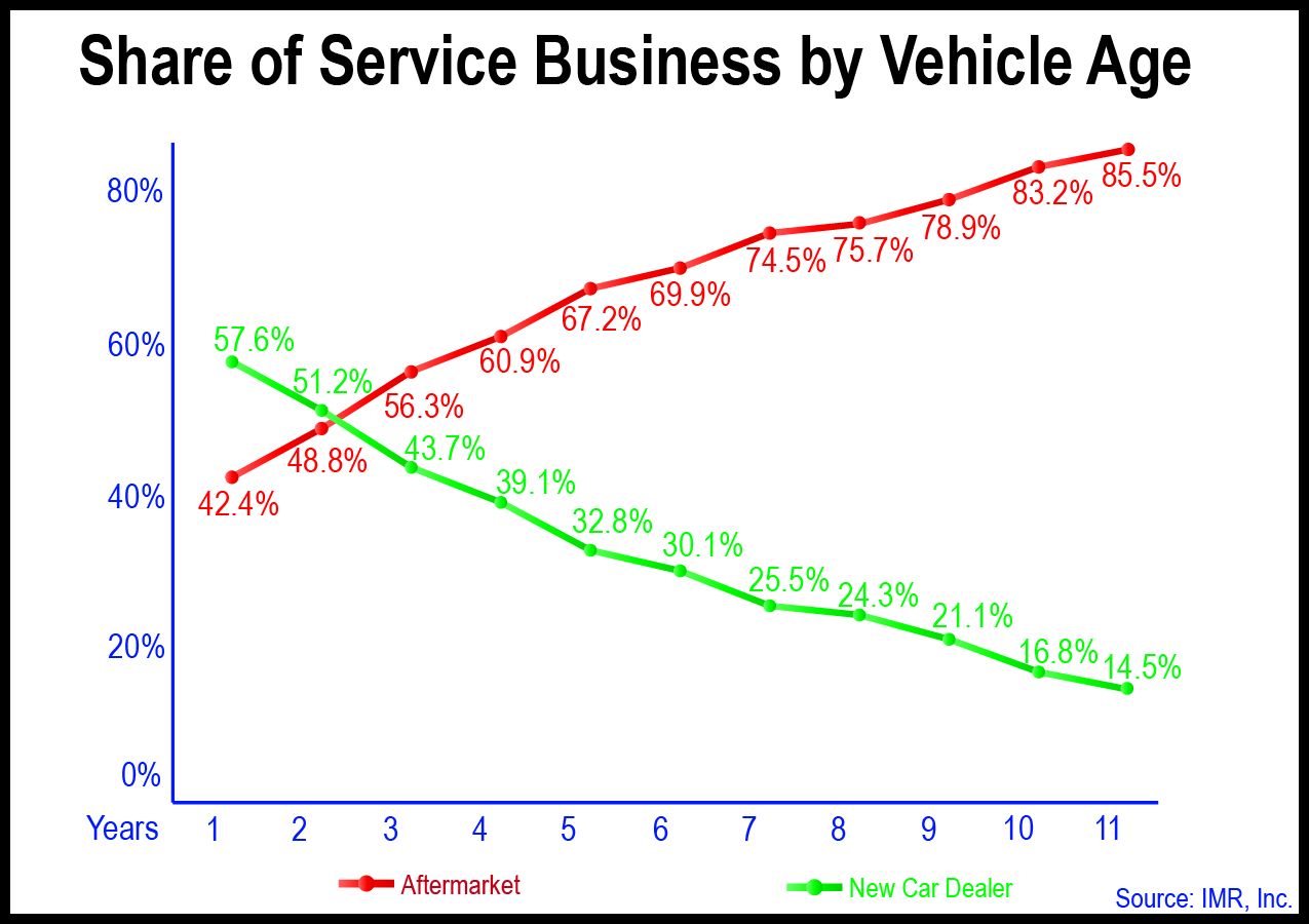 Share of Service Business by Vehicle Age